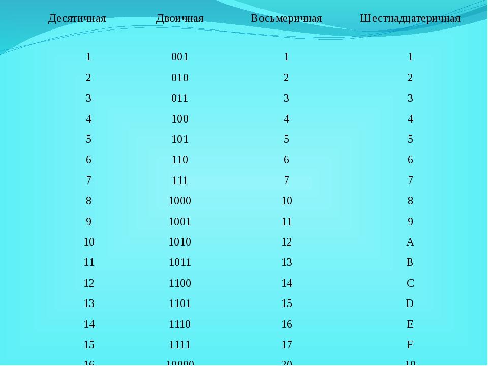 Десятичная Двоичная Восьмеричная Шестнадцатеричная 1 001 1 1 2 010 2 2 3 011...