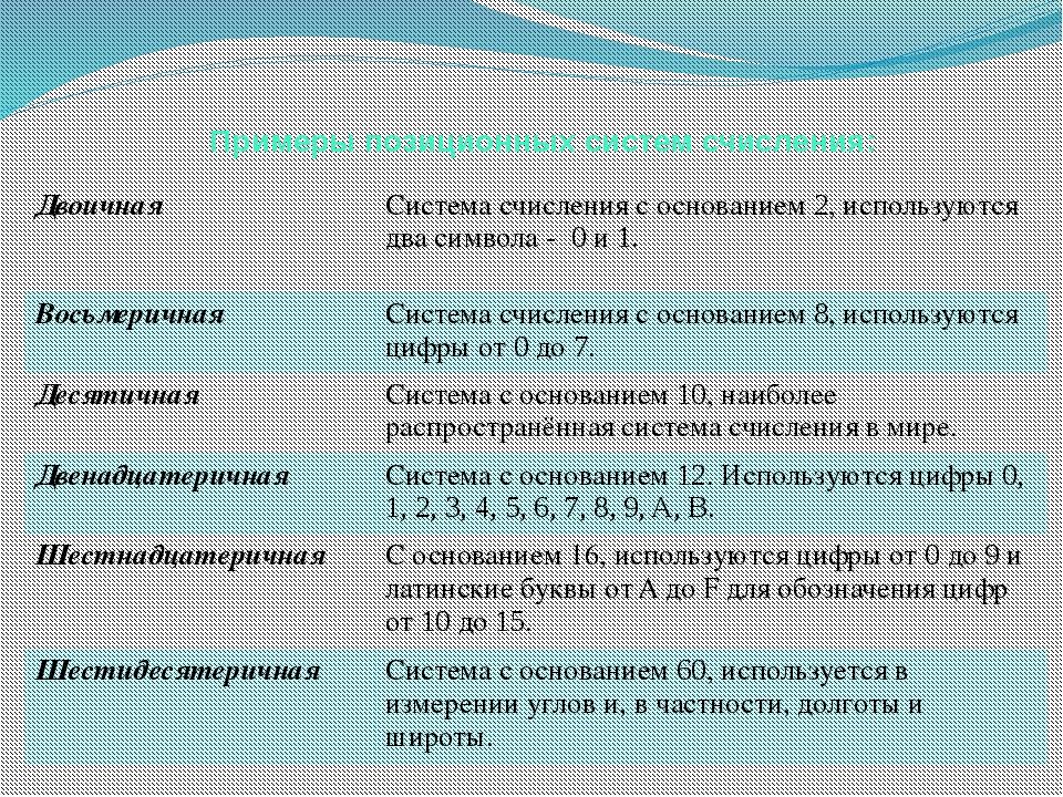 Примеры позиционных систем счисления: Двоичная Система счисления с основанием...