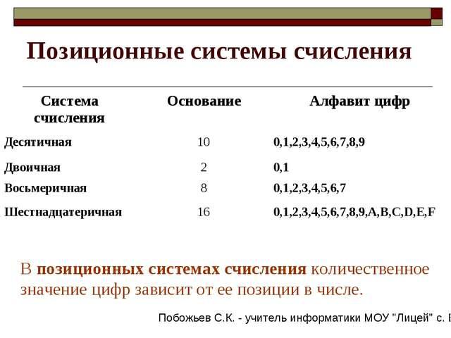 Позиционные системы счисления В позиционных системах счисления количественное...