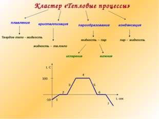 Кластер «Тепловые процессы» кристаллизация плавление парообразование конденса