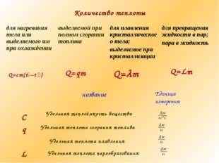 Количество теплоты Q=cm(t₂–t ₁) Q=qm Q=m Q=Lm Удельная теплоёмкость вещества