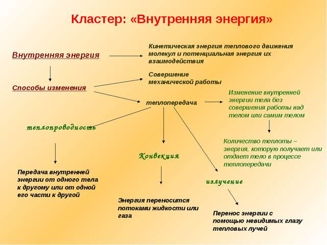 Внутренняя энергия Кинетическая энергия теплового движения молекул и потенци...