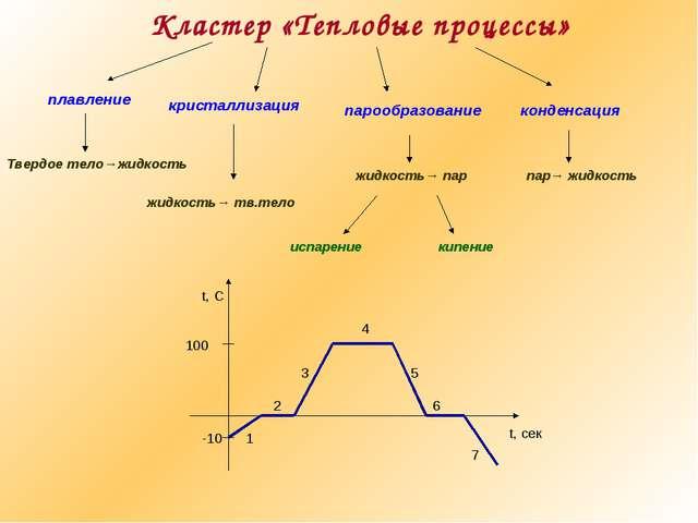 Кластер «Тепловые процессы» кристаллизация плавление парообразование конденса...