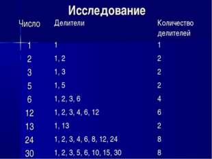 Исследование ЧислоДелителиКоличество делителей 111 21, 22 31, 32 51,