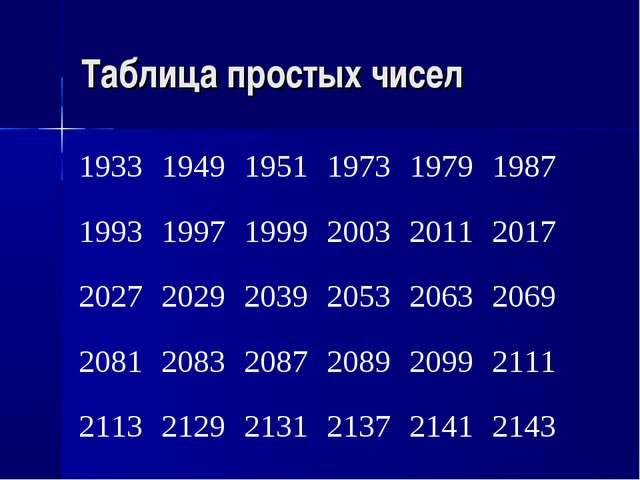 Таблица простых чисел 193319491951197319791987 19931997199920032011...