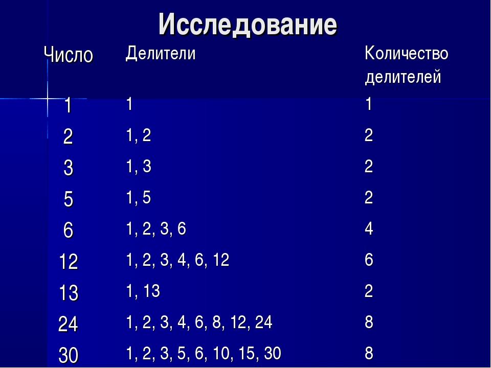 Исследование ЧислоДелителиКоличество делителей 111 21, 22 31, 32 51,...