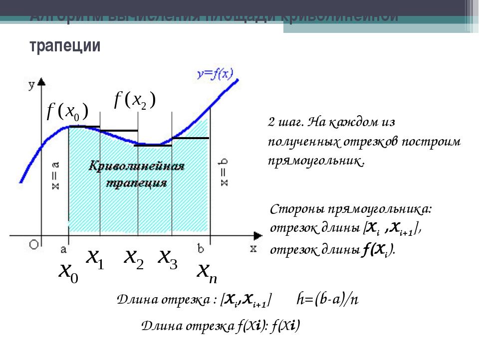 Алгоритм вычисления площади криволинейной трапеции 2 шаг. На каждом из получе...