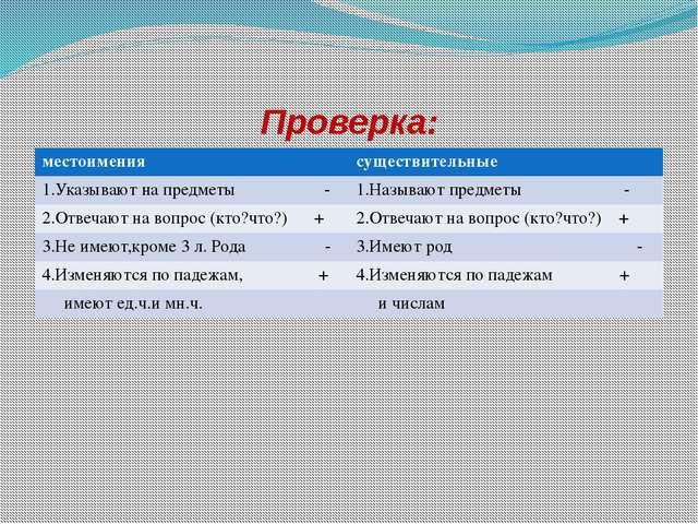 Проверка: местоимения существительные 1.Указывают на предметы - 1.Называют пр...