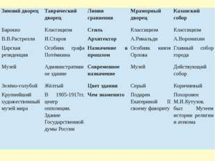 Зимний дворец Таврический дворец Линия сравнения Мраморный дворец Казанский с