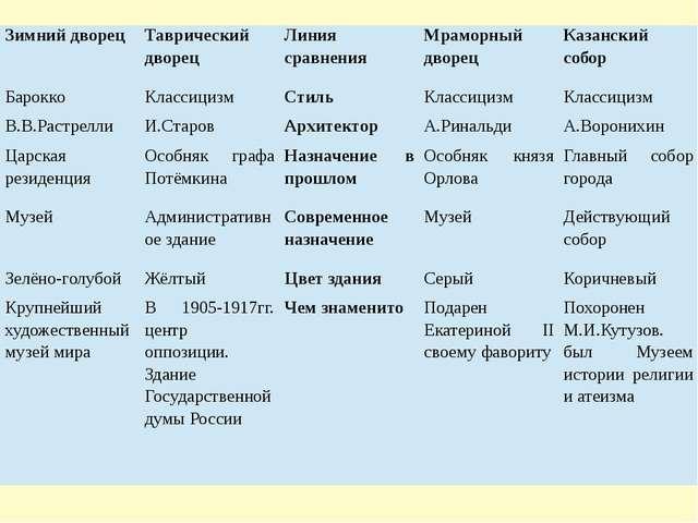 Зимний дворец Таврический дворец Линия сравнения Мраморный дворец Казанский с...