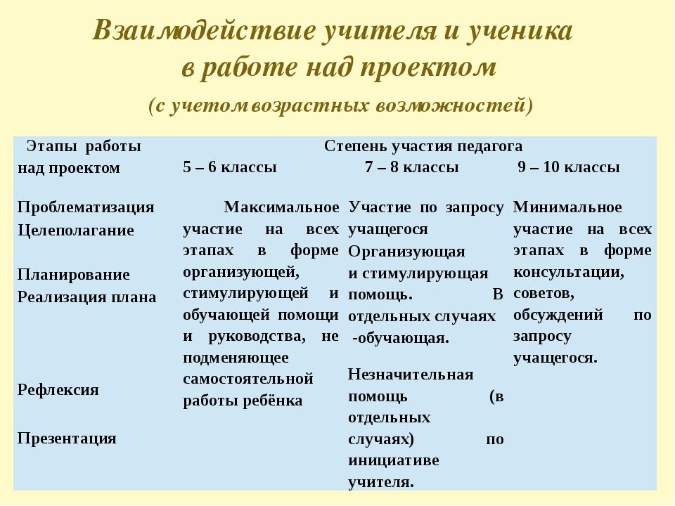 Взаимодействие учителя и ученика в работе над проектом (с учетом возрастных...