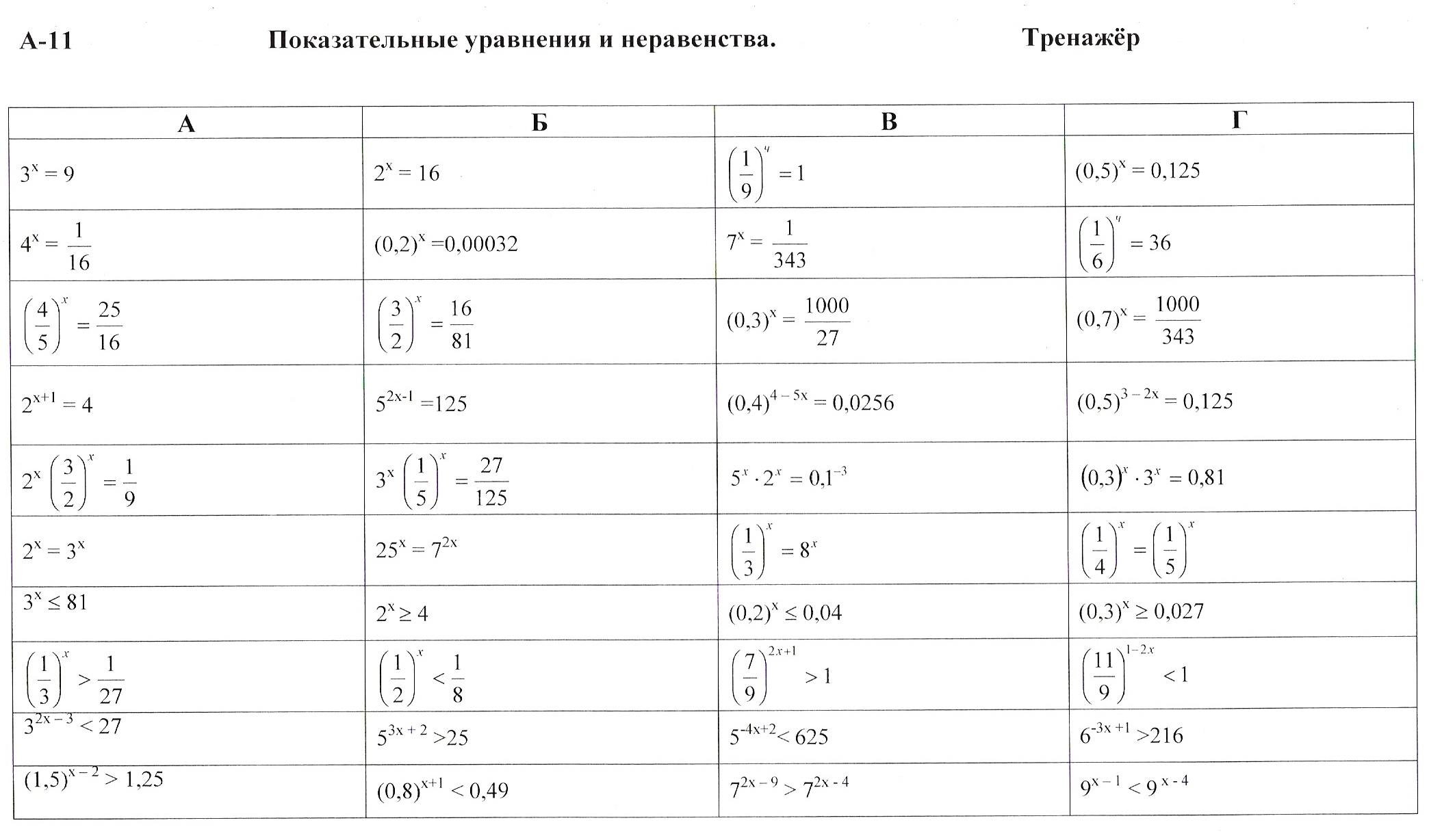 конспект ипрезентация урока алгебры в 10 кл равносильные уравнения и неравенства