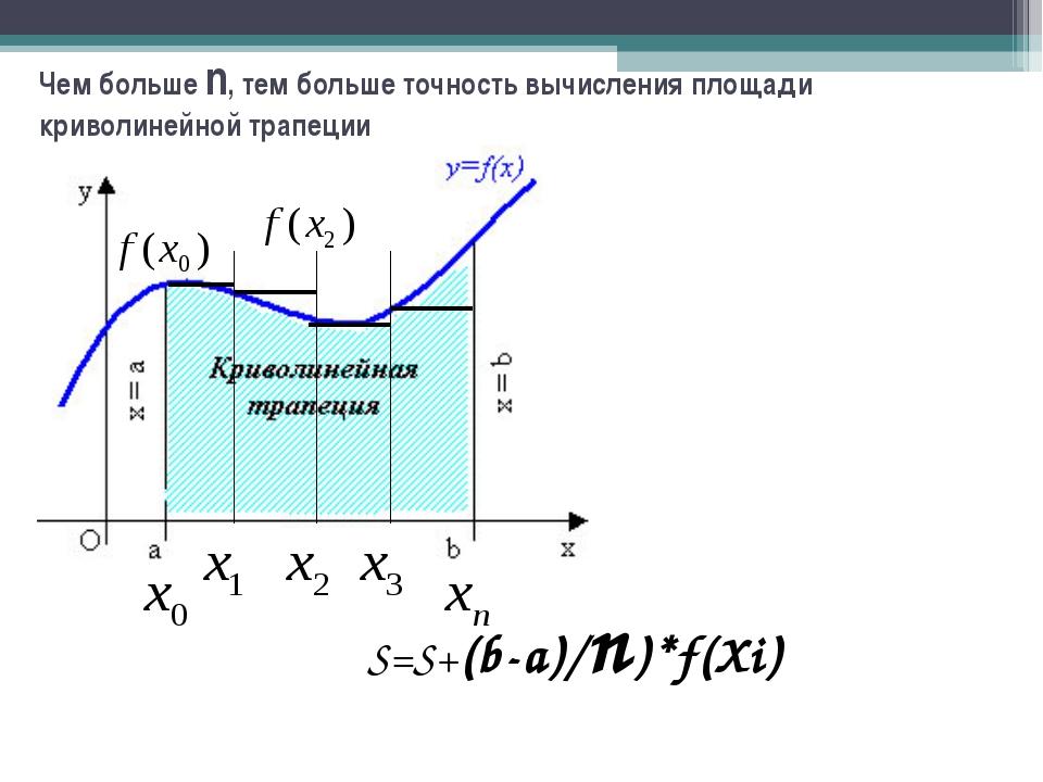 S=S+(b-a)/n)*f(Xi) Чем больше n, тем больше точность вычисления площади криво...