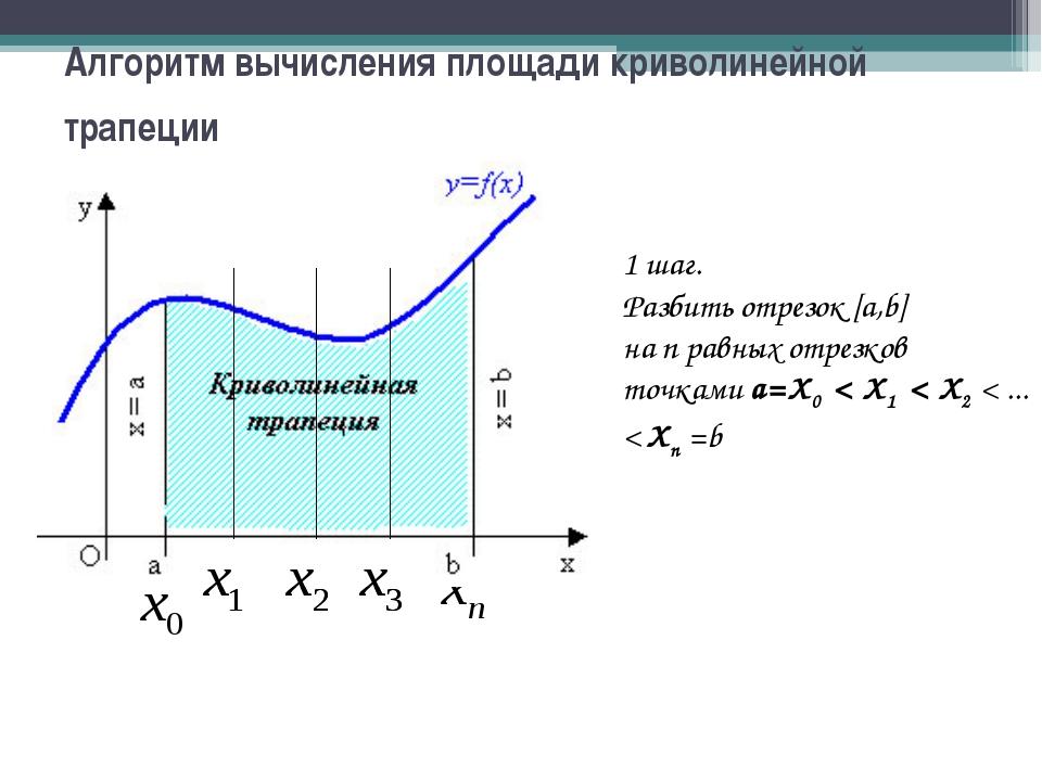 Алгоритм вычисления площади криволинейной трапеции 1 шаг. Разбить отрезок [а,...
