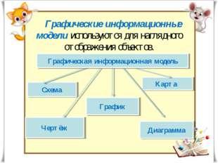 Схема Карта Чертёж Диаграмма График Графические информационные модели использ