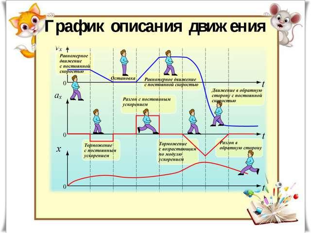 График описания движения