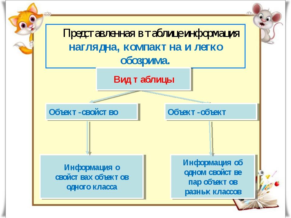 Информация о свойствах объектов одного класса Представленная в таблице информ...