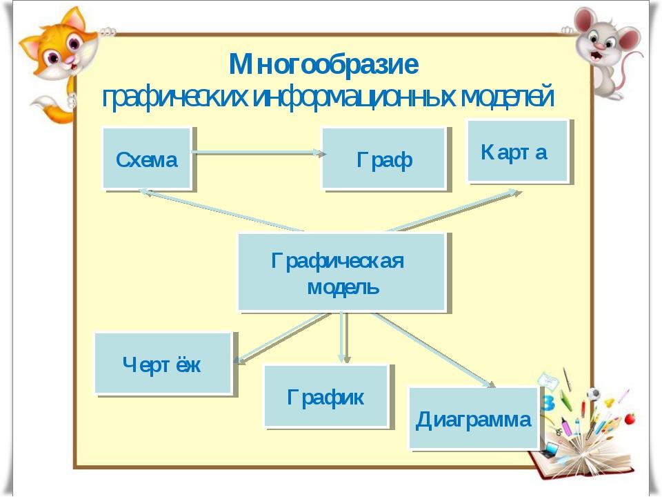 Многообразие графических информационных моделей Схема Карта Чертёж Диаграмма...
