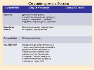 Смутное время в России СравнениеСмута XVII векаСмута XX века ПричиныДинаст