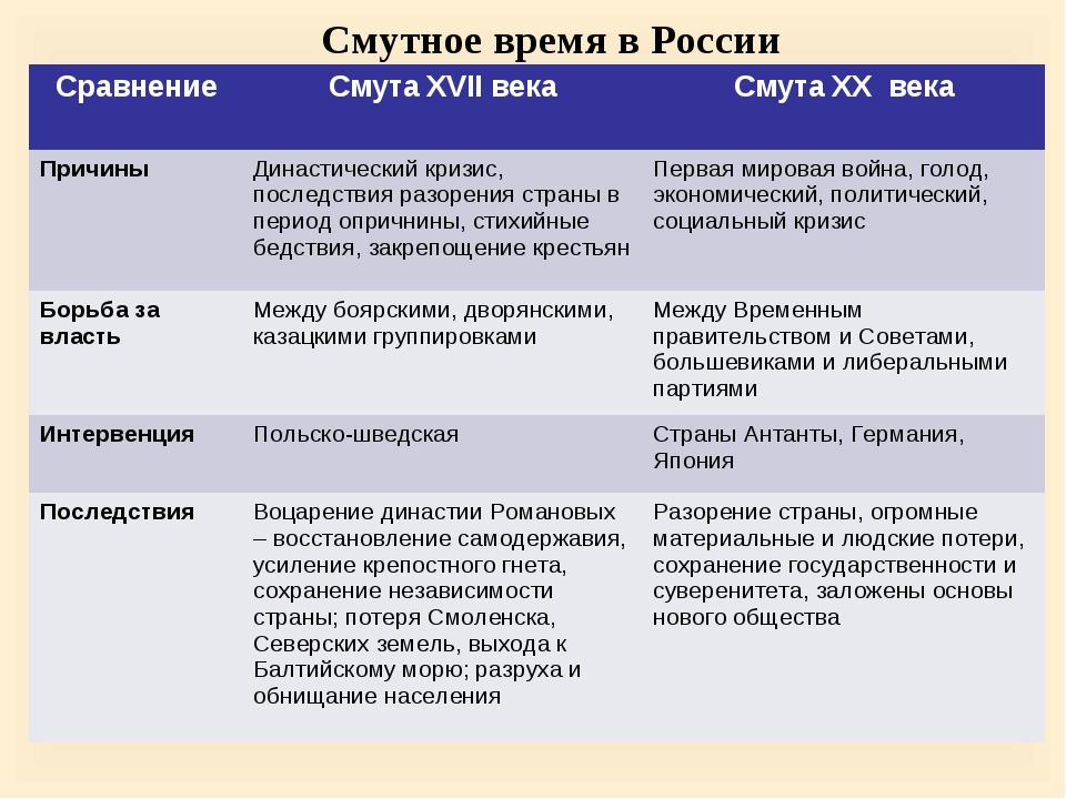 Смутное время в России СравнениеСмута XVII векаСмута XX века ПричиныДинаст...