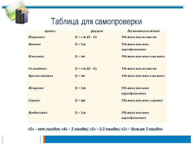 Таблица для самопроверки «5» – нет ошибок; «4» – 1 ошибка; «3» – 2-3 ошибки;...