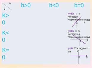 x x x y y y 0 0 0 b k b>0 b0 y=kxI,IIIчетверти Через началокоорд K