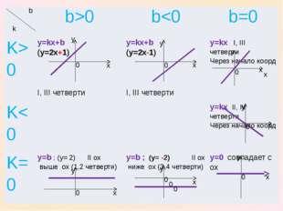 x x x y y y 0 0 0 y x 0 x y 0 0 0 0 0 x x x y y b k b>0 b0 y=kx+b(y=2x+1) I,