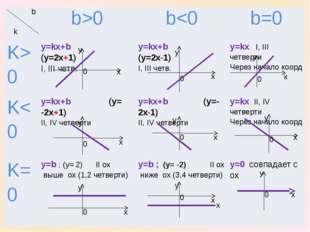 x x x y y y 0 0 0 y x 0 x y 0 0 0 0 0 x x y y x x y y x b k b>0 b0 y=kx+b(y=