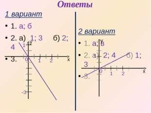 Ответы 1 вариант 1. а; б 2. а) 1; 3 б) 2; 4 3. 0 1 2 х y 2 вариант 1. а; в 2.