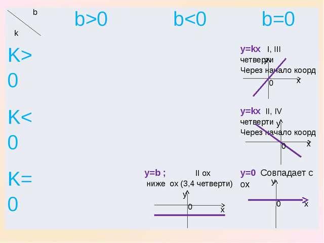 x x x y y y 0 0 0 y x 0 b k b>0 b0 y=kxI,IIIчетверти Через началокоорд K