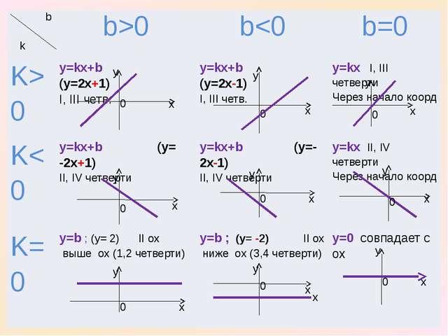 x x x y y y 0 0 0 y x 0 x y 0 0 0 0 0 x x y y x x y y x b k b>0 b0 y=kx+b(y=...