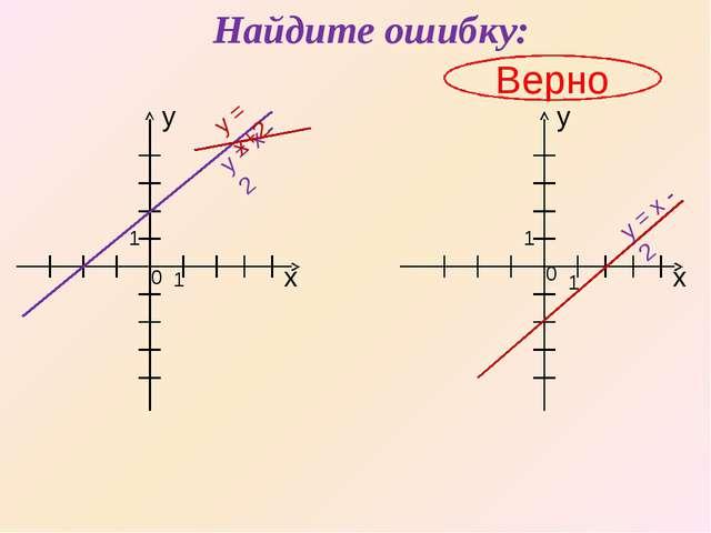 Найдите ошибку: Верно х х y y 1 0 0 1 1 1 y = x - 2 y = x+2 y = x - 2