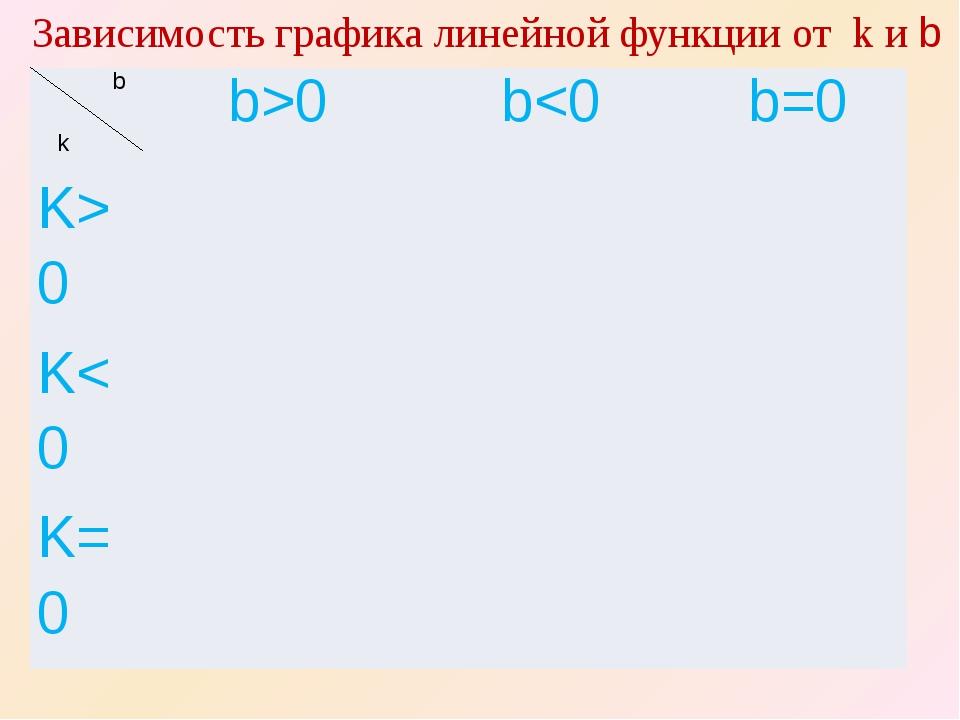 Зависимость графика линейной функции от k и b b k b>0 b0 K