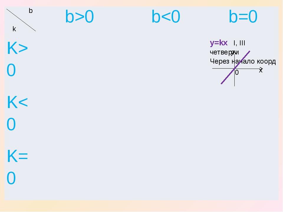 x y 0 b k b>0 b0 y=kxI,IIIчетверти Через началокоорд K