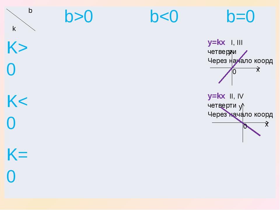 x x y y 0 0 b k b>0 b0 y=kxI,IIIчетверти Через началокоорд K
