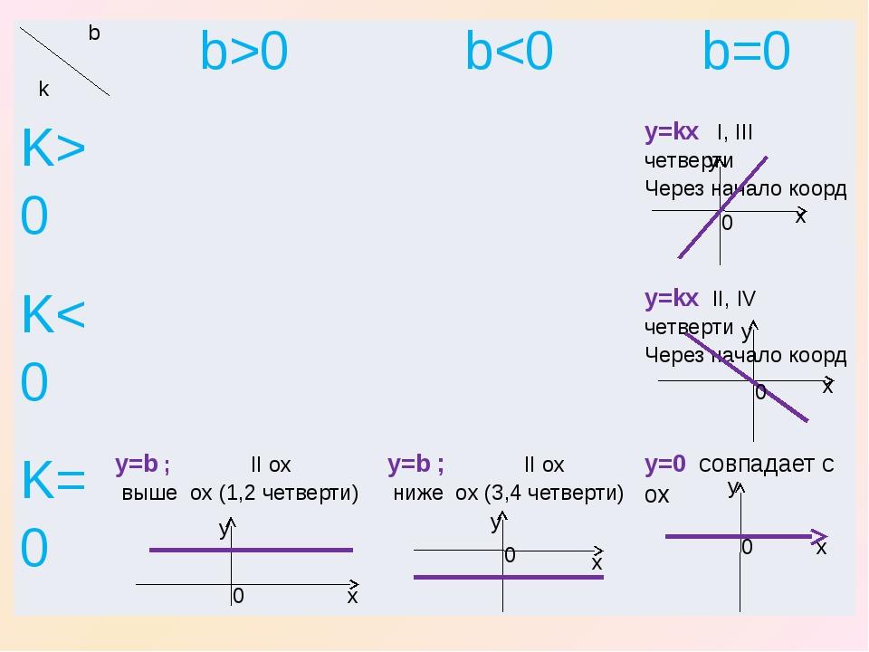x x x y y y 0 0 0 y x 0 x y 0 b k b>0 b0 y=kxI,IIIчетверти Через началокоорд K