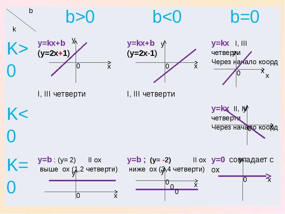 x x x y y y 0 0 0 y x 0 x y 0 0 0 0 0 x x x y y b k b>0 b0 y=kx+b(y=2x+1) I,...