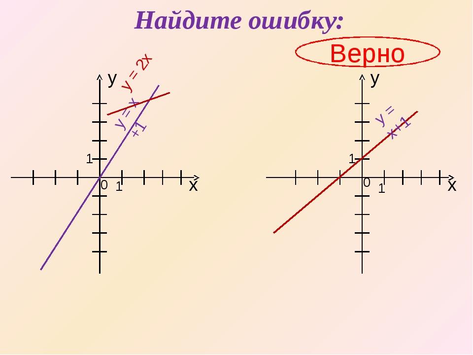 Найдите ошибку: Верно х х y y 1 0 0 1 1 1 y = x +1 y = x+1 y = 2x