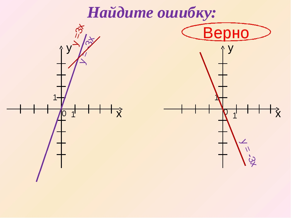 Найдите ошибку: Верно х х y y 1 0 0 1 1 1 y = -3x y =3x y = -3x