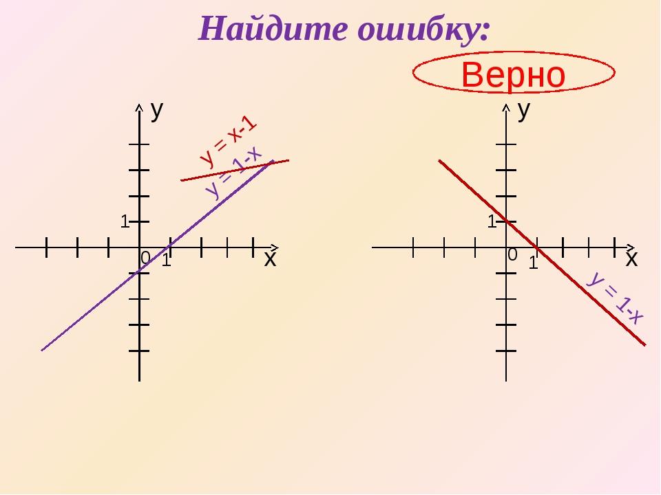 Найдите ошибку: Верно х х y y 1 0 0 1 1 1 y = 1-x y = x-1 y = 1-x