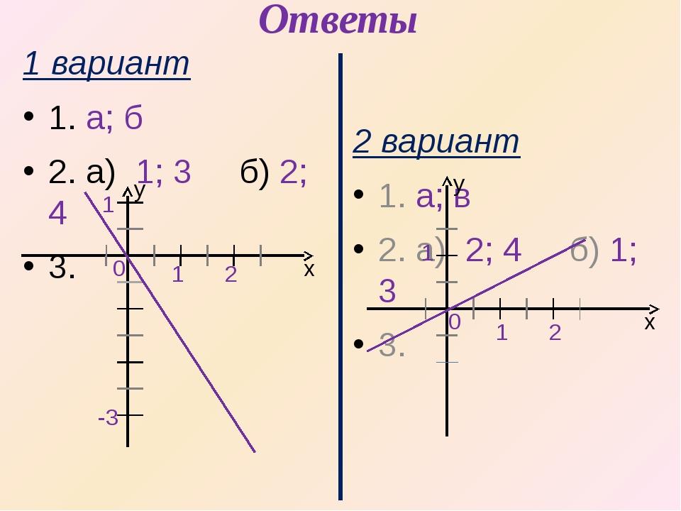 Ответы 1 вариант 1. а; б 2. а) 1; 3 б) 2; 4 3. 0 1 2 х y 2 вариант 1. а; в 2....