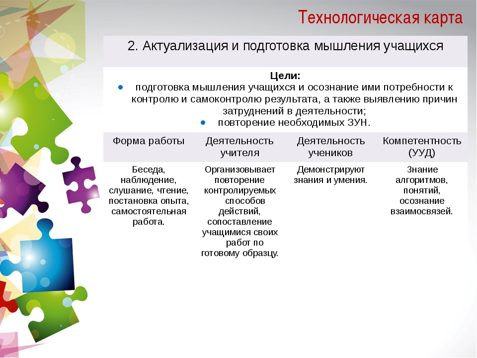 Технологическая карта 2. Актуализация и подготовка мышления учащихся Цели: по...