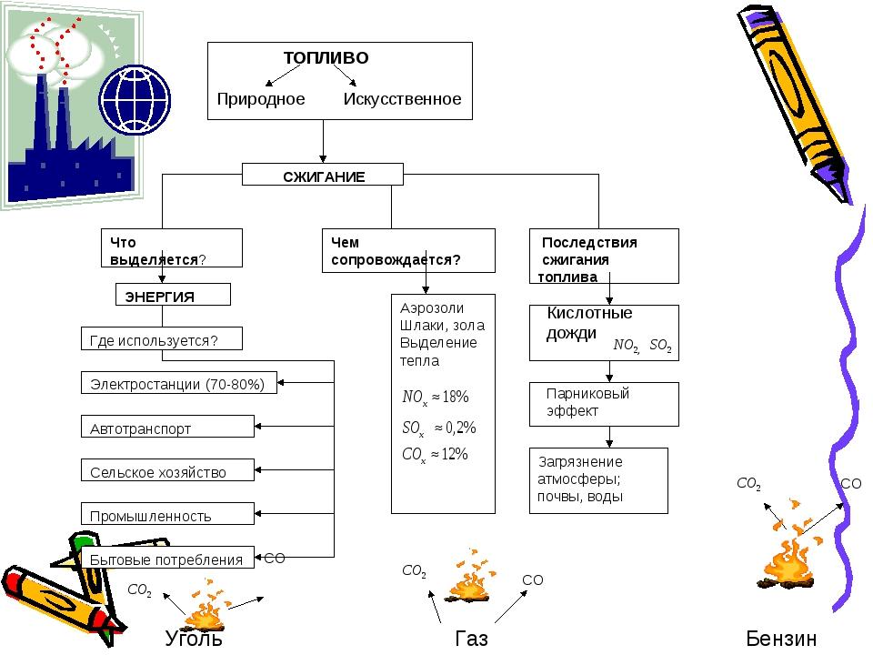 Топливо и экологические последствия его сжигания СO CO CO Продукты сгорания:...