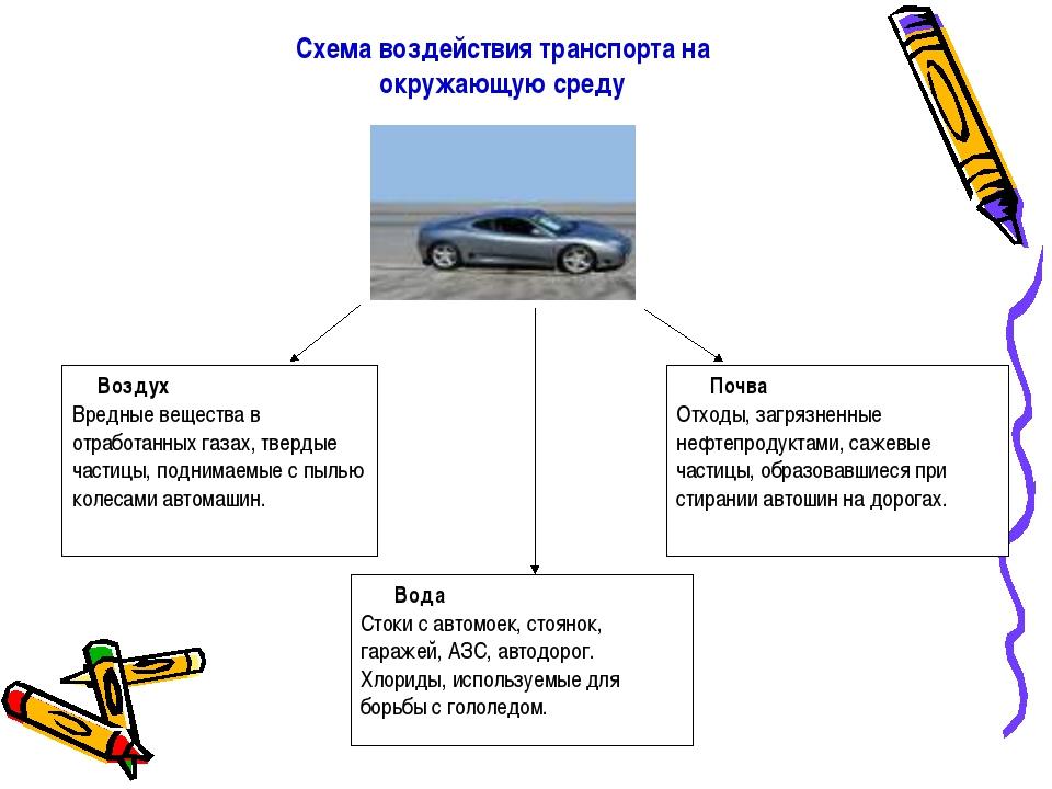 Схема воздействия транспорта на окружающую среду