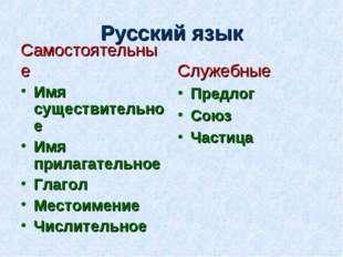 Русский язык Самостоятельные Имя существительное Имя прилагательное Глагол Ме