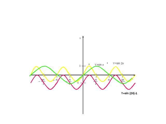 1 0 -1 П П 3П 2 П 2 П 3П 2 Y X Y=sin x Y=sin 2x Y=sin (2X)-1 2