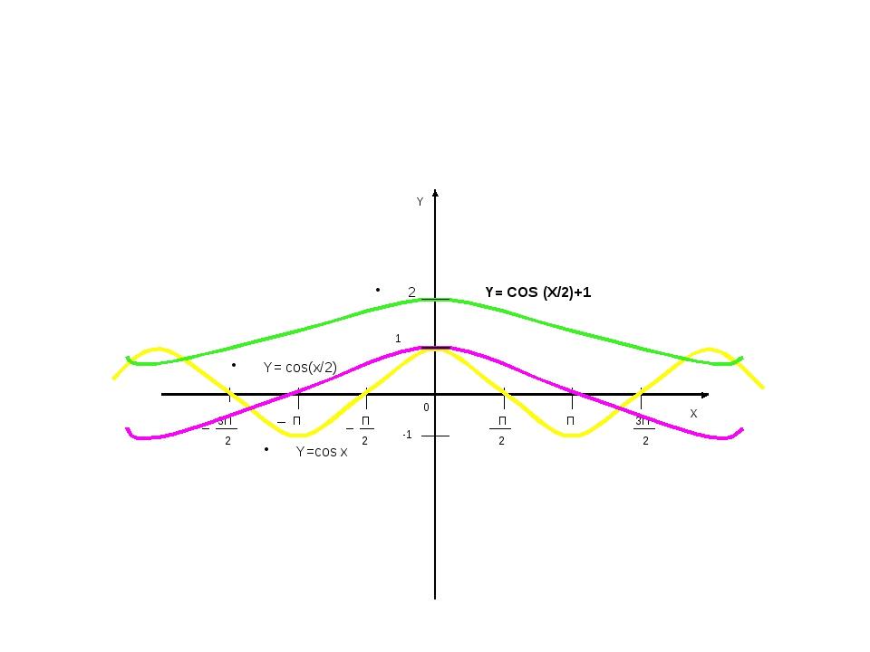 1 0 -1 П П 3П 2 П 2 П 3П 2 Y X Y= COS (X/2)+1 2 Y=cos x Y= cos(x/2) 2