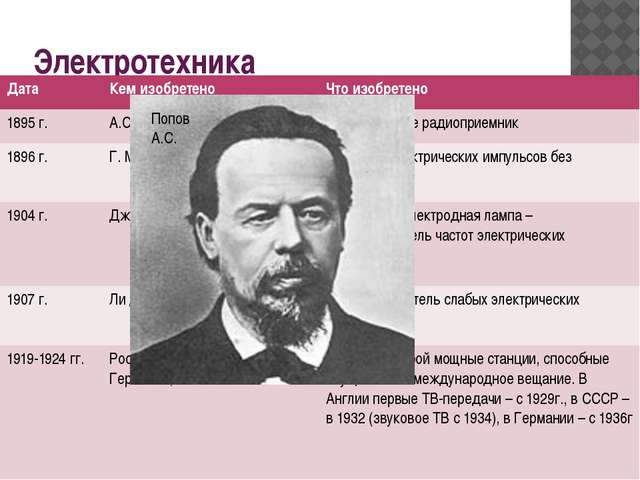 Электротехника Попов А.С. Дата Кемизобретено Что изобретено 1895 г. А.С. Попо...