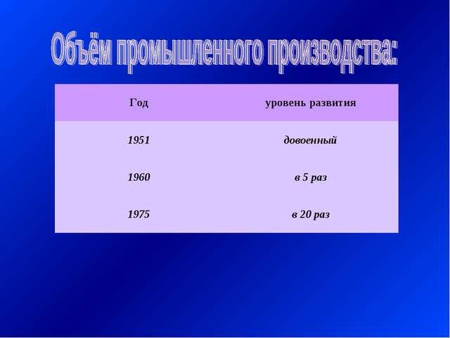 Годуровень развития 1951довоенный 1960в 5 раз 1975в 20 раз