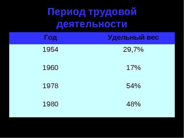 Период трудовой деятельности